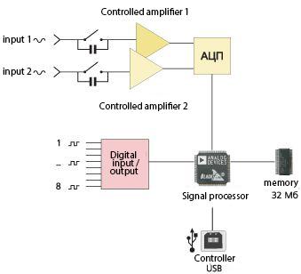 Schematic diagram of the oscilloscope