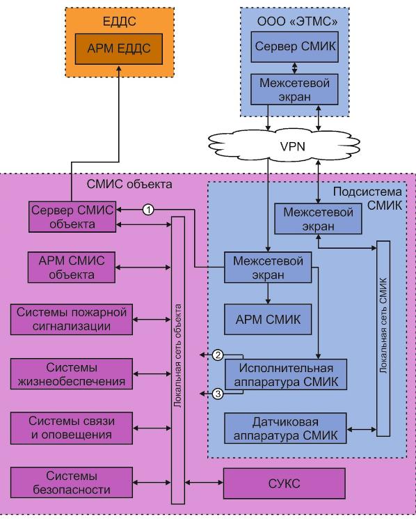 Структурная схема СМИК с облачной технологией