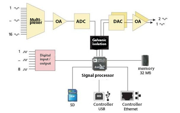 The block diagram of the ADC-DAC module