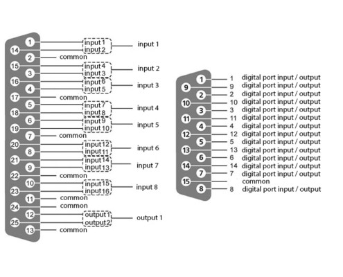 ZET 210 ADC DAC module - layout of DB-15 digital port