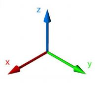 Measurement of acceleration in three axes