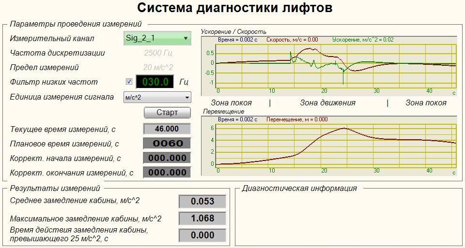 Project Lift Diagnostics System