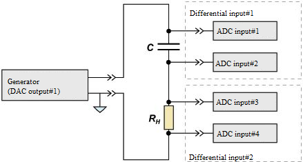 ADC DAC layout - connection scheme