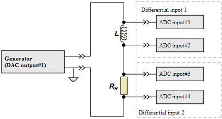 ADC DAC modules - connection scheme