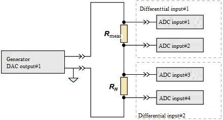 Connection of measuring and load resistors to ADC DAC modules