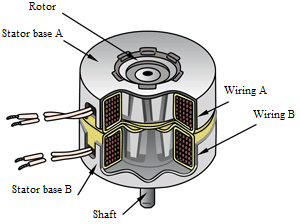 Stepper motor with constant magnets - general scheme