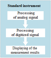 Structural scheme of a standalone measuring instrument
