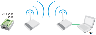 WiFi connection for ADC DAC modules - option