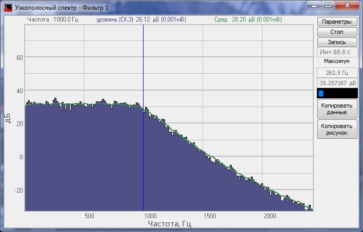 Фильтр нижних частот Fср = 1000 Гц