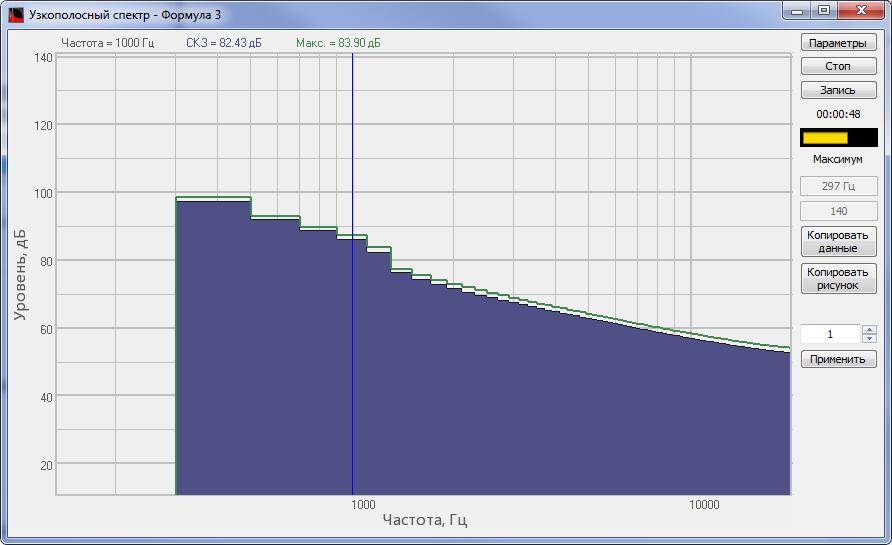 Спектр красного шума, сгенерированного программой Формула