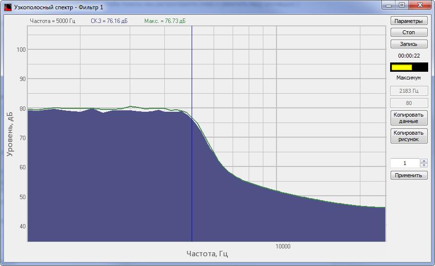 Спектр сигнала, обработанного ФНЧ программы Фильтрация сигналов