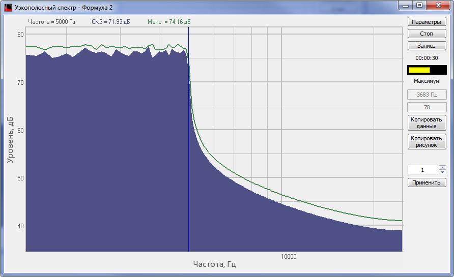 Спектр сигнала, обработанного ФНЧ программы Формула