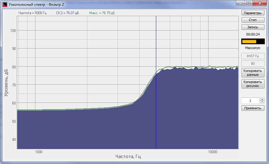 Спектр сигнала, обработанного ФВЧ программы Фильтрация сигналов