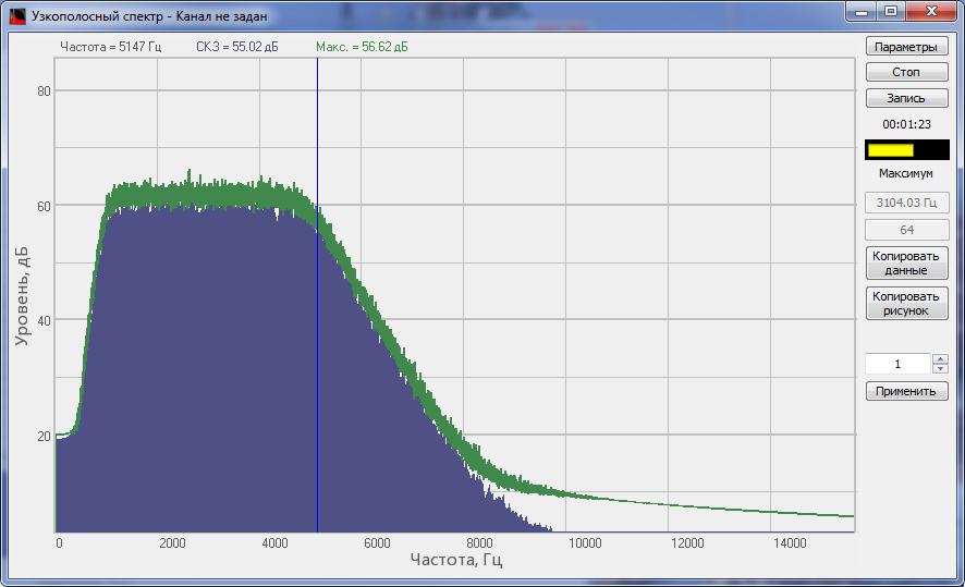 Спектр сигнала, обработанного ППФ программы Фильтрация сигналов