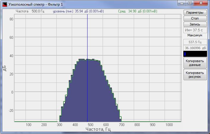 Спектр сигнала после долеоктавной фильтрации на центральной частоте 500 Гц
