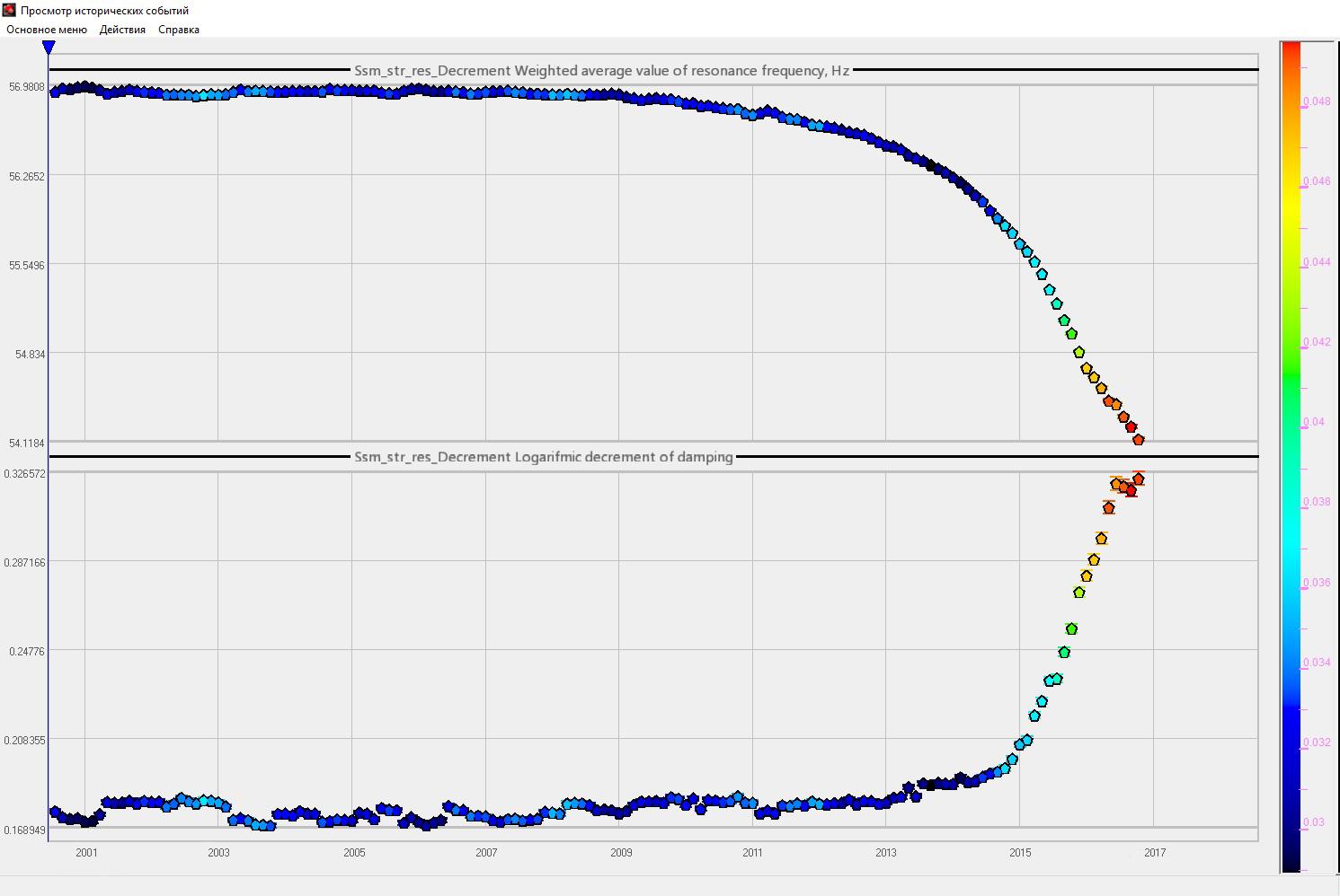 Динамика изменения динамических характеристик конструкции до полного разрушения