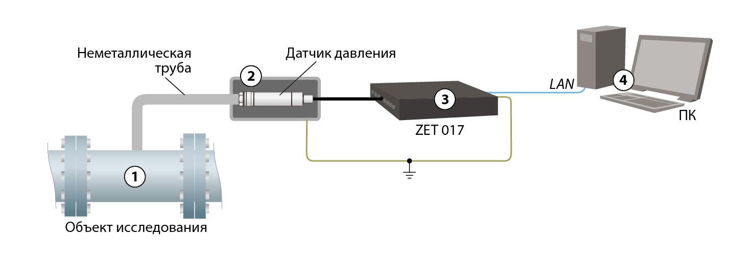 Рекомендации по защите от ЭМ помех датчиков с кварцевым ЧЭ