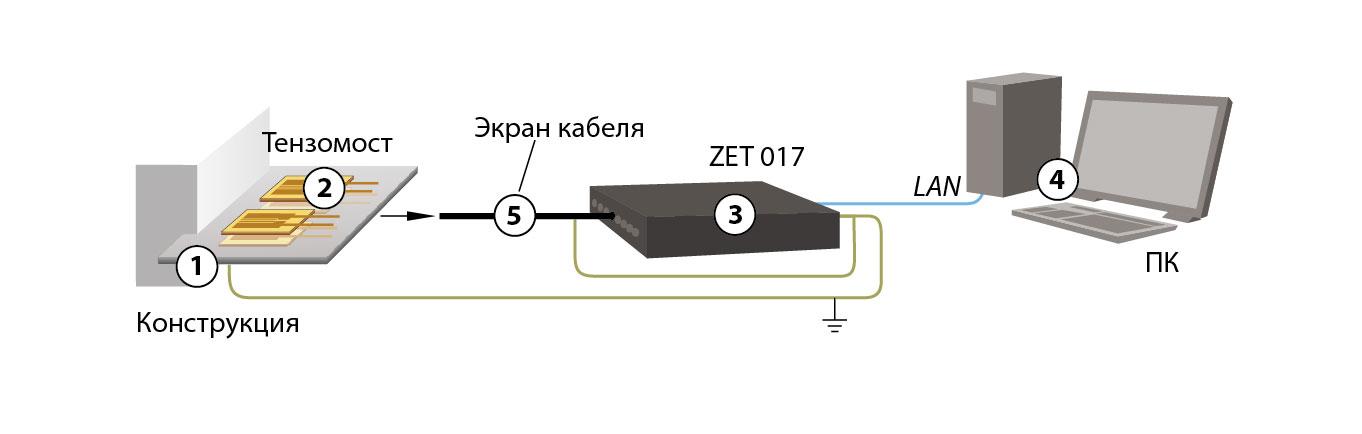 Рекомендации по защите от ЭМ помех тензорезисторов