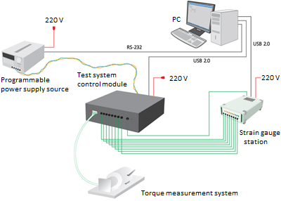 Torque measurement system - components layout