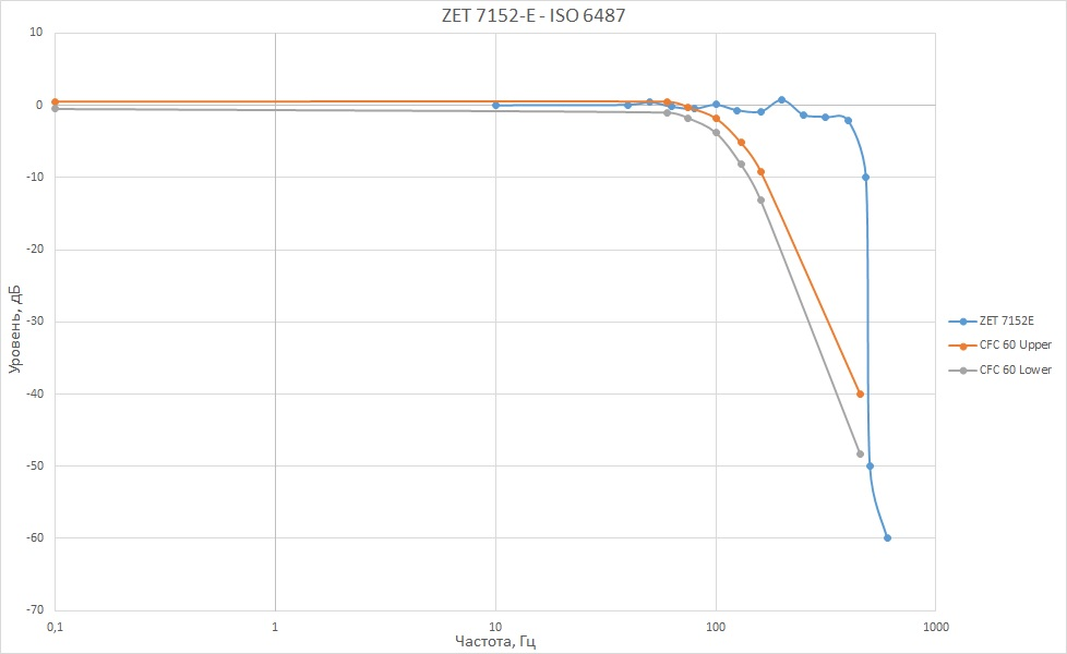Амплитудно-частотная характеристика канала данных для CFC 60 по ISO 6487