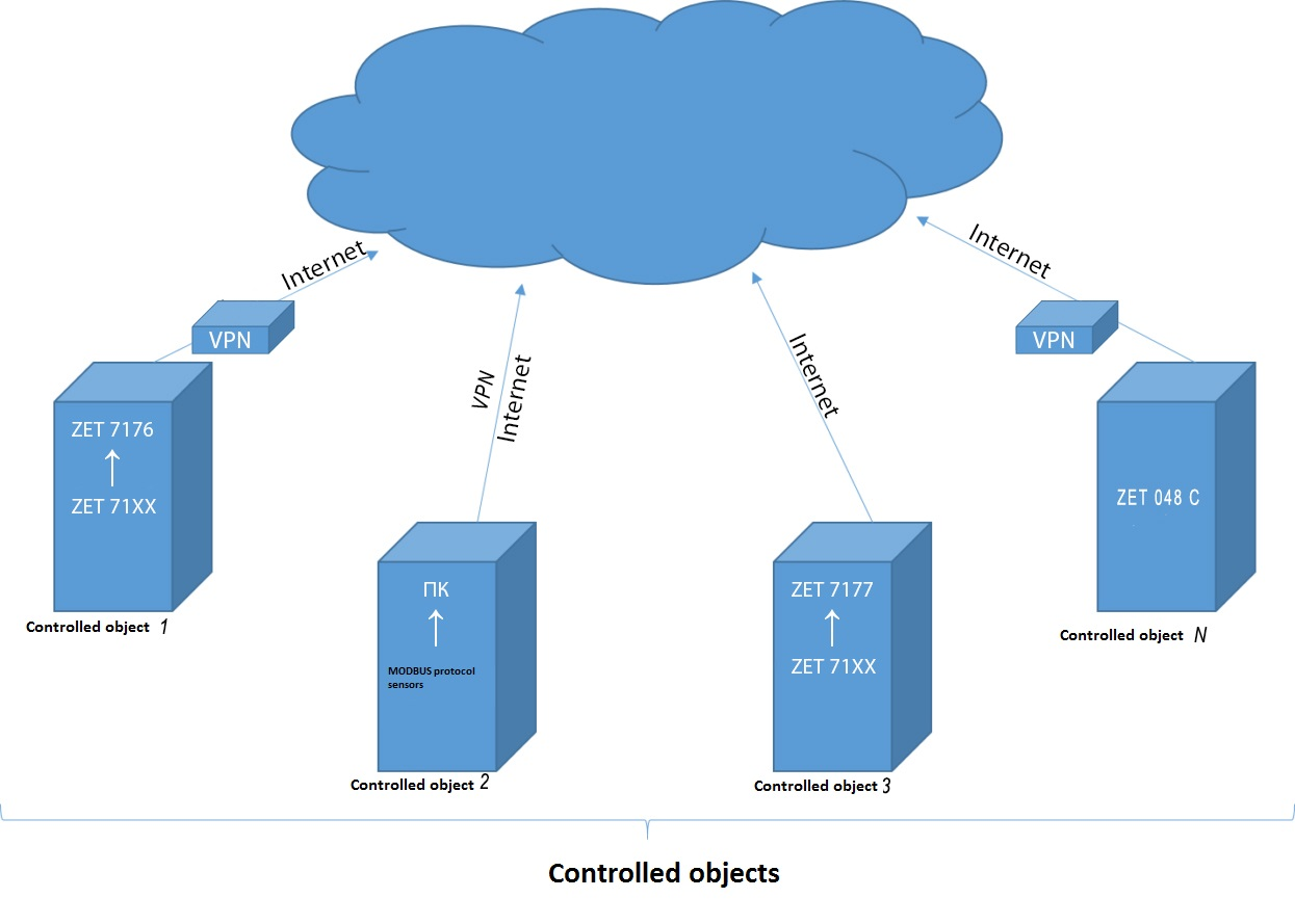 Cloud monitoring solutions - controlled objects diagram