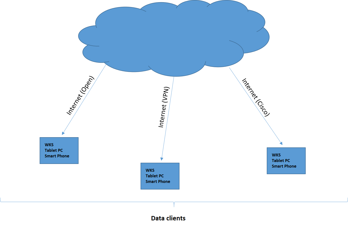 Cloud monitoring solutions - data clients diagram