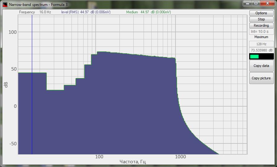Red noise spectrum