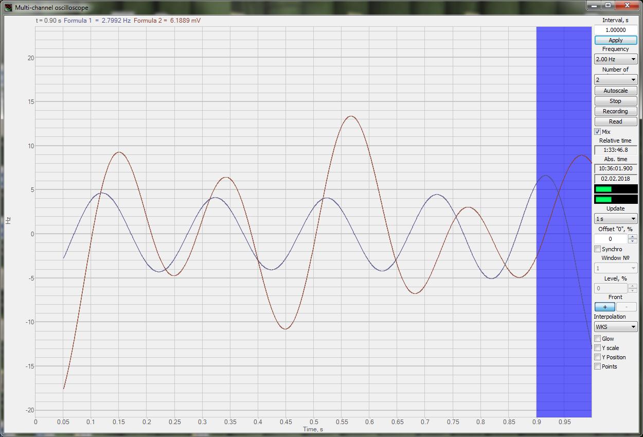 ZETLAB Formula Mesurement functions - SinGen - TimeShift overlapping