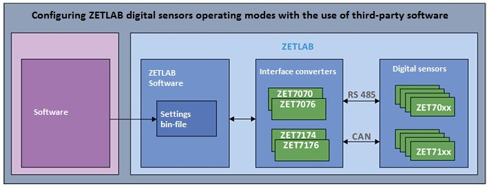 ZETLAB digital sensors-operation with third-party software