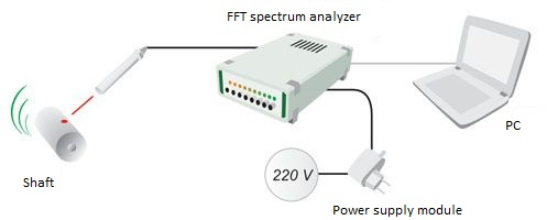 ZET 401 - RPM sensor - diagram of connection to the FFT spectrum analyzers