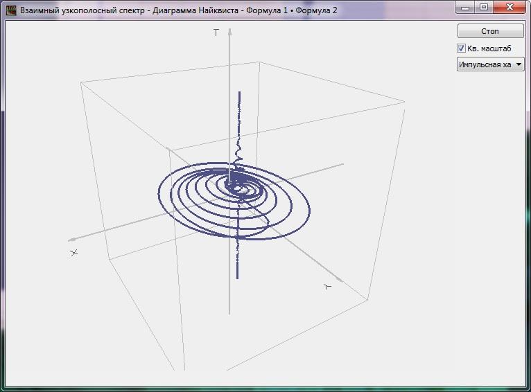 Диаграмма Найквиста импульсной характеристики XYT