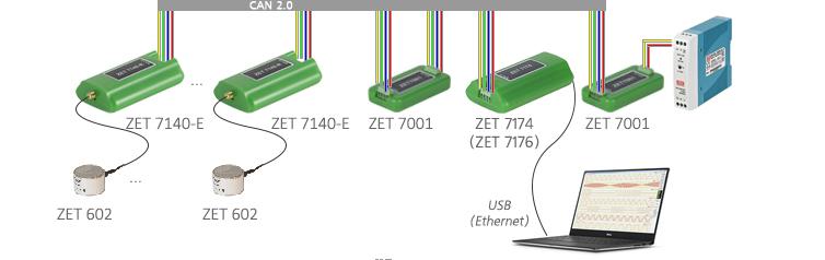 Цифровой преобразователь акустической эмиссии в составе ZET 7140-e и ZET 602
