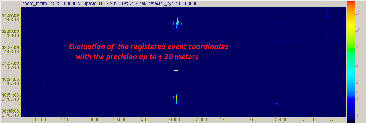 Evaluation of the registered event coordinates with the use of the Cross-correlational analysis program
