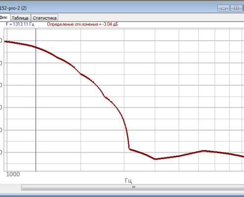 Амплитудно-частотная характеристика ZET 7152-N Pro. выше полосы пропускания, режим работы - ускорение, частота обновления данных 2,5 кГц, 1 - 10 кГц