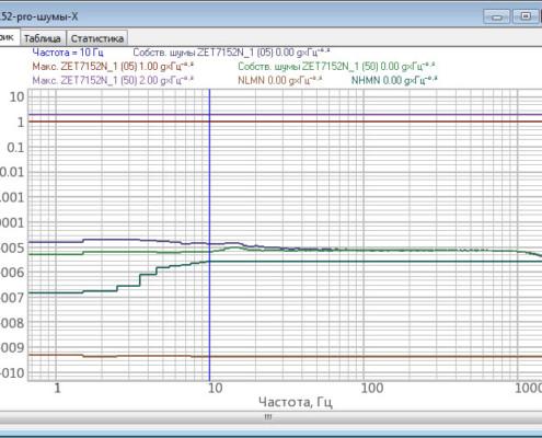 Собственные шумы ZET 7152-N Pro. (ось X)