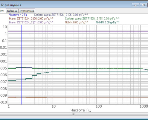 Собственные шумы ZET 7152-N Pro. (ось Y)