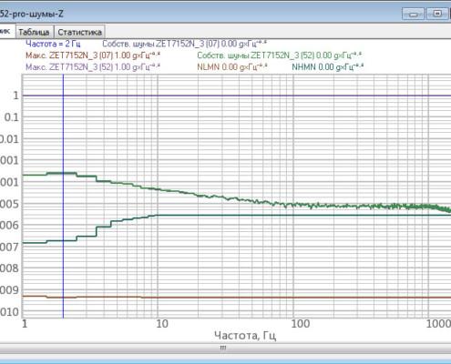 Собственные шумы ZET 7152-V Pro. (ось Z)