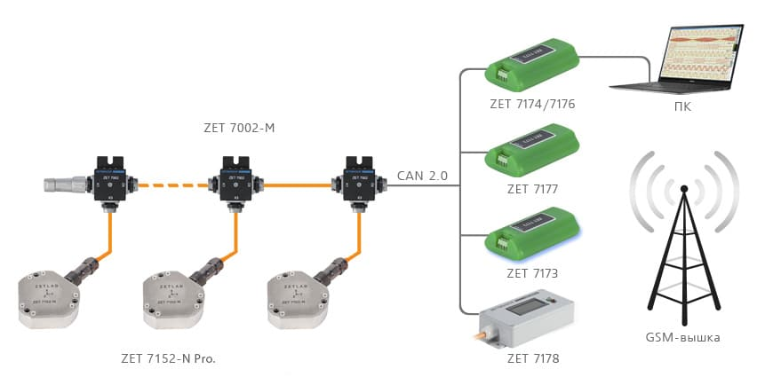 podklyuchenie-po-CAN-2-0-7152-N-Pro