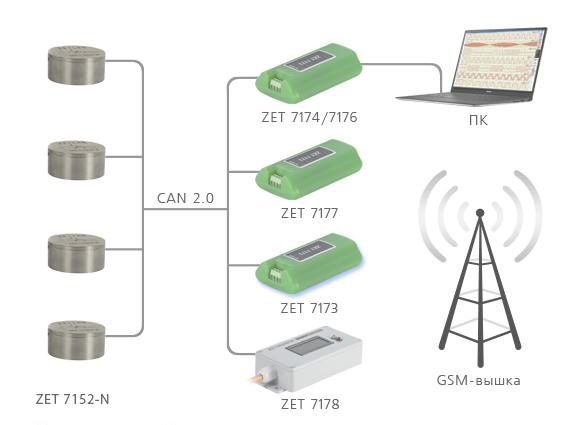 подключение по CAN 2 0 (7152-N)