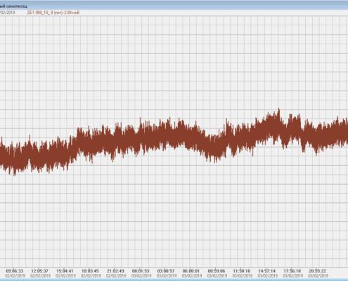 Долговременная стабильность по входным каналам тензометрической измерительной системы ZET 058