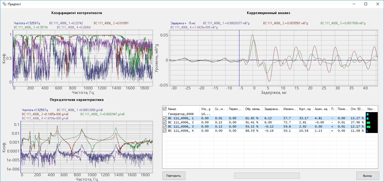 Анализ отклика измерительных каналов на тестовый сигнал слабого уровня для определения наиболее качественной обратной связи