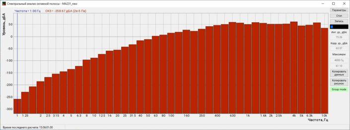 Спектральный анализ с частотной коррекцией A