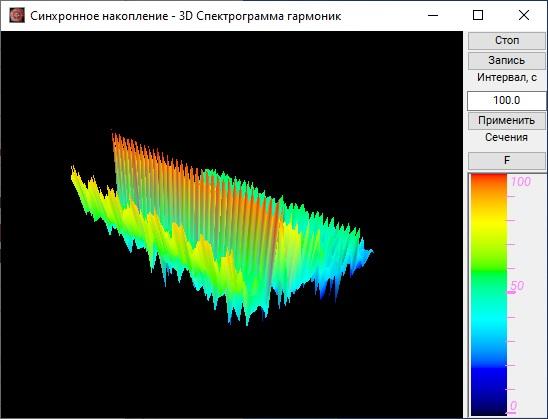 3D спектрограмма