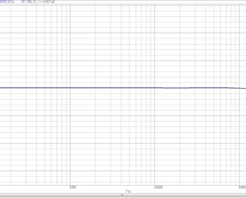 ACHH-tezoizmeritelnogo-modulya-ZET-058-v-polose-chastot-ot-10-Gts-do-20-kGts-pri-koe`ffitsiente-usileniya-1-s-chastotoy-diskretizatsii-50-kGts-495x400