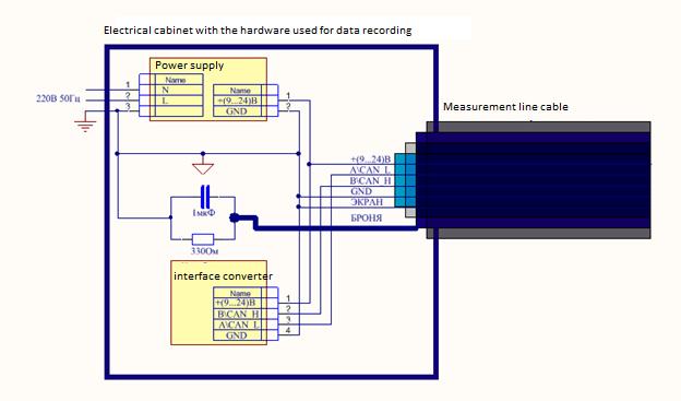 Electrical cabinet scheme