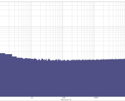 Уровень собственных шумов тензометрической станции при максимальном коэффициенте усиления КУ100 с частотой дискретизации 50 кГц