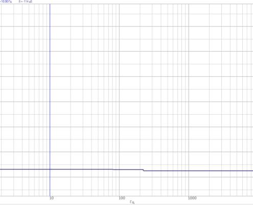Влияние генератора на входные каналы при одновременной работе. Выход генератора и входные каналы с установленной заглушкой 50 Ом