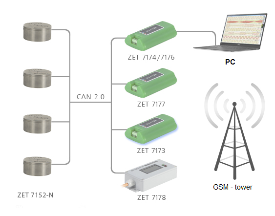 ZET 7152-N Pro - general scheme of measurement network
