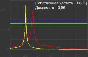Собственная частота и логарифмический декремент монолитно-кирпичного дома