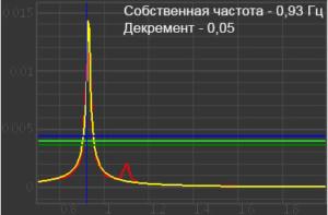 Собственная частота и логарифмический декремент дома серии И-700а